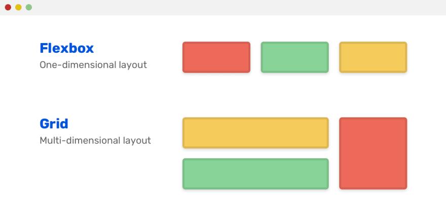Imagem mostrando a diferença entra Flexbox e grid em uma linha