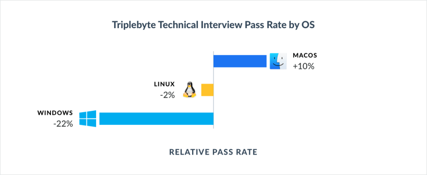 Technical Interview Performance by Editor/OS/Language - DEV
