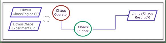 Cloud native chaos engineering