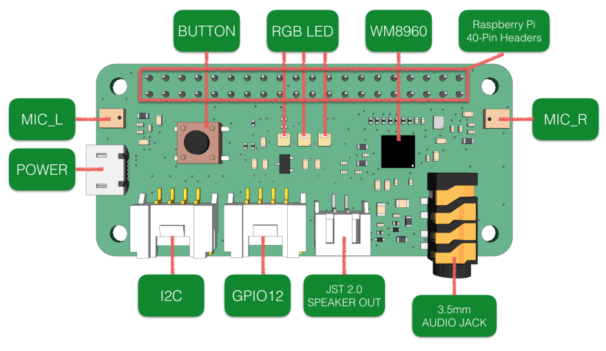 ReSpeaker 2-Mics Pi HAT — Hardware specifications