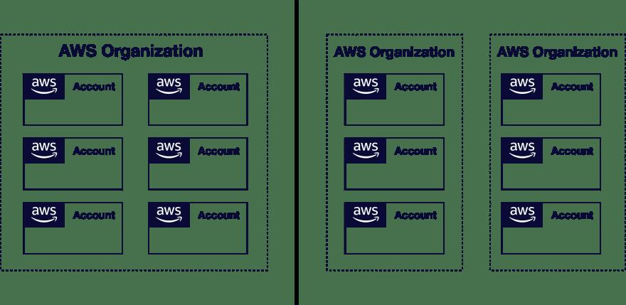 Single vs. multi organization