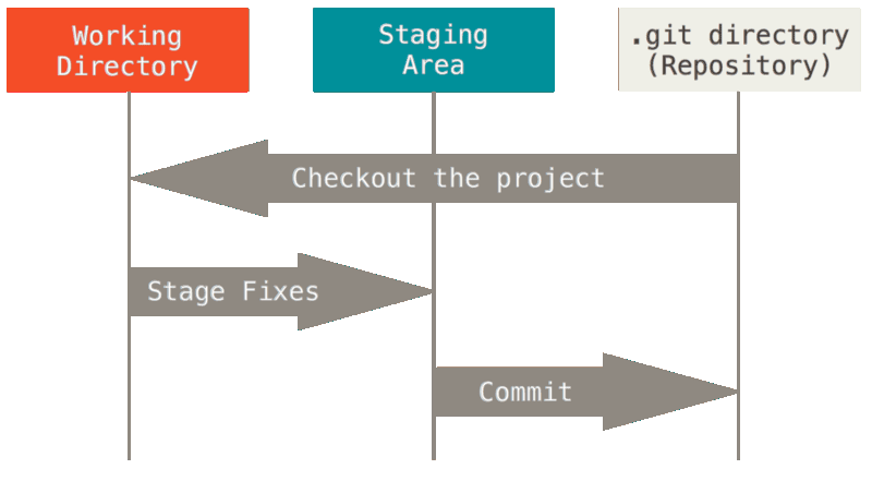 three git sections
