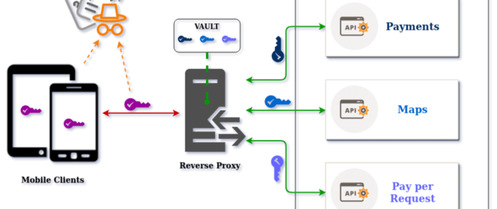 Cover image for Approov Serverless Reverse Proxy in the AWS API Gateway