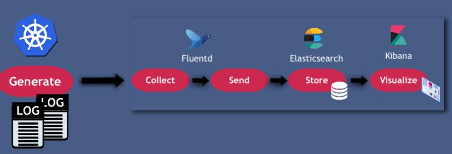 Elasticsearch, Fluentd and Kibana