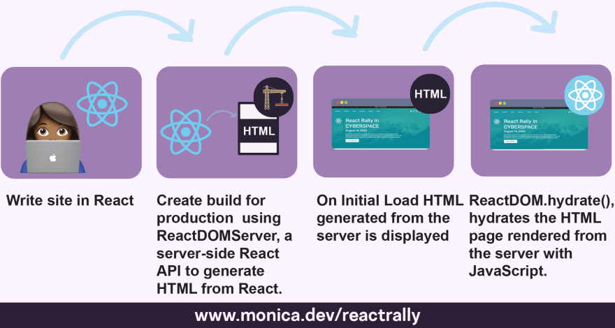 step by step illustration walking through react hydration steps