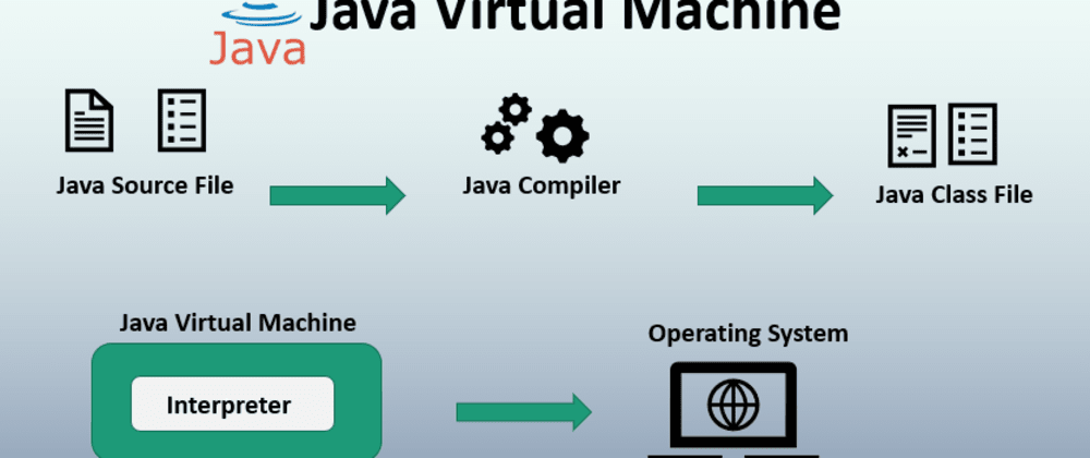 Cover image for JVM Architecture