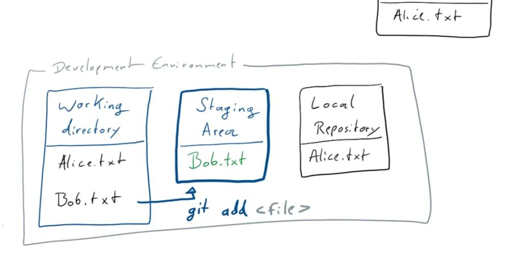 Learn git concepts, not commands - DEV Community 👩 💻👨 💻