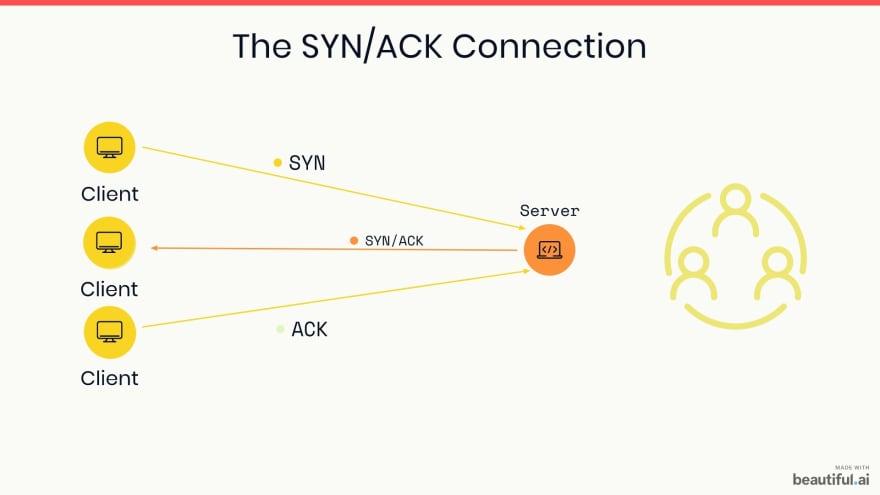 SYN/ACK