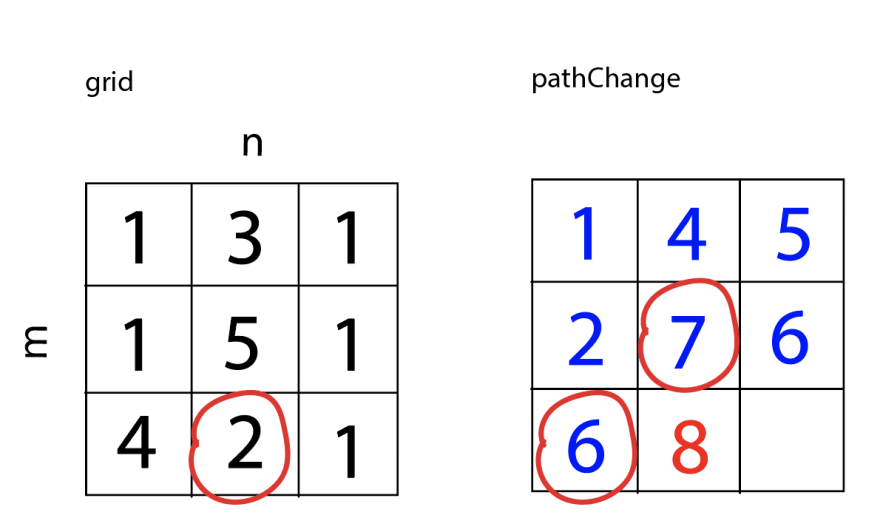 Using circles in grid and pathChange to demonstrate which values are being compared. The value of the current square in pathChange becomes 8. pathChange now equals [[1,4,5], [2,7,6], [6,8,<empty>]].