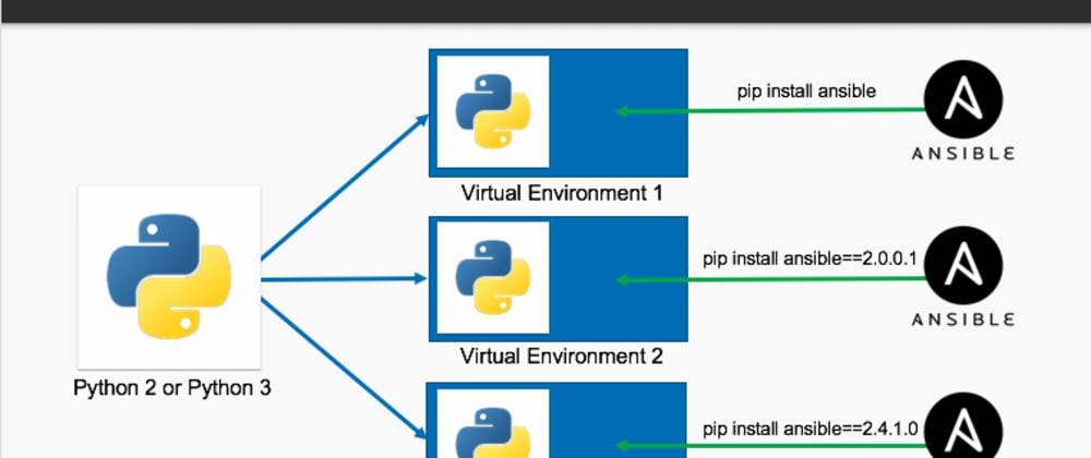 Cover image for Most Successful Developers use Python Virtual Environments. Do you know how ?