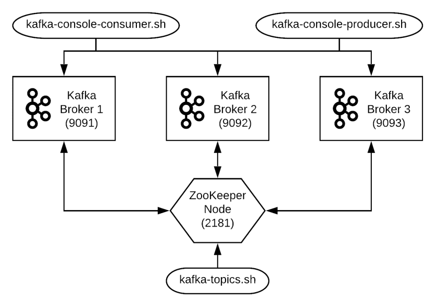 Apache Kafka: Installation & Quick Start