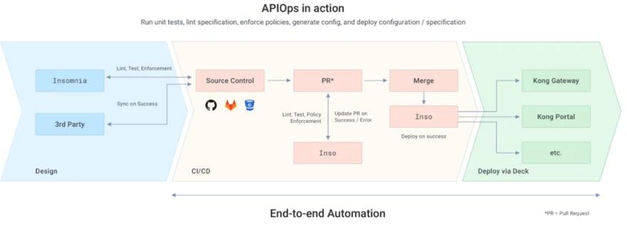 APIOps pipeline credit: Kong
