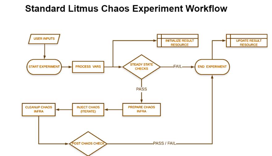 Standard LitmusChaos Experiment Workflow