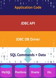 A basic JDBC hierarchy
