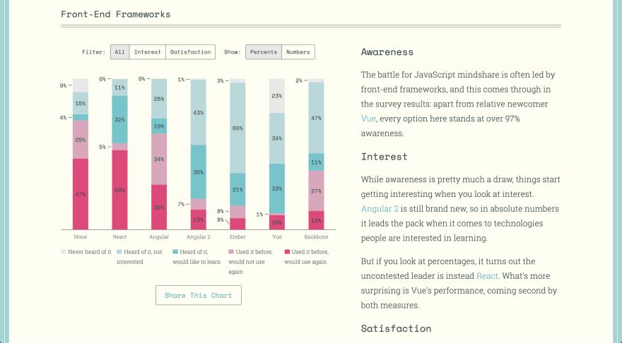 The 2016 State of JS survey