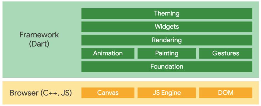 Flutter Web Architecture