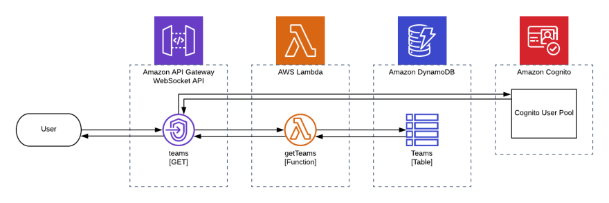 Serverless with real-time communication (WebSockets) - DEV
