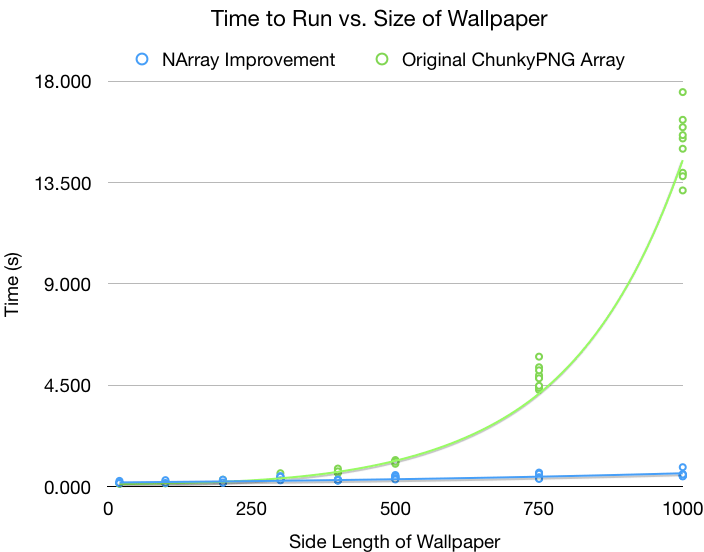Virgo Example Output