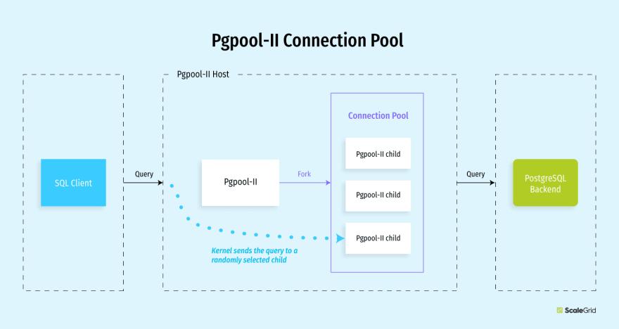 Pgpool-II Connection Pool Diagram - ScaleGrid Blog