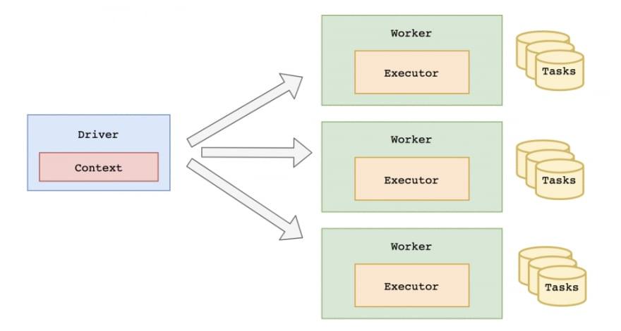 Apache Spark using .NET Core