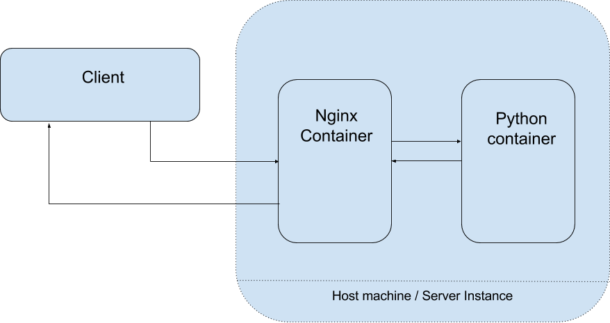 Nginx as reverse proxy for a flask app using Docker - DEV Community