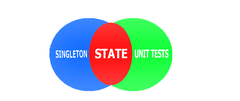 Cover image for Don´t use Singleton Pattern in your unit tests
