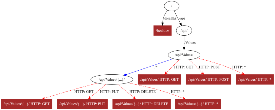 A ValuesController endpoint routing application with different styling