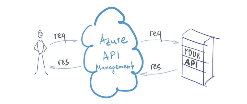 Cover image for Azure API Management visually explained