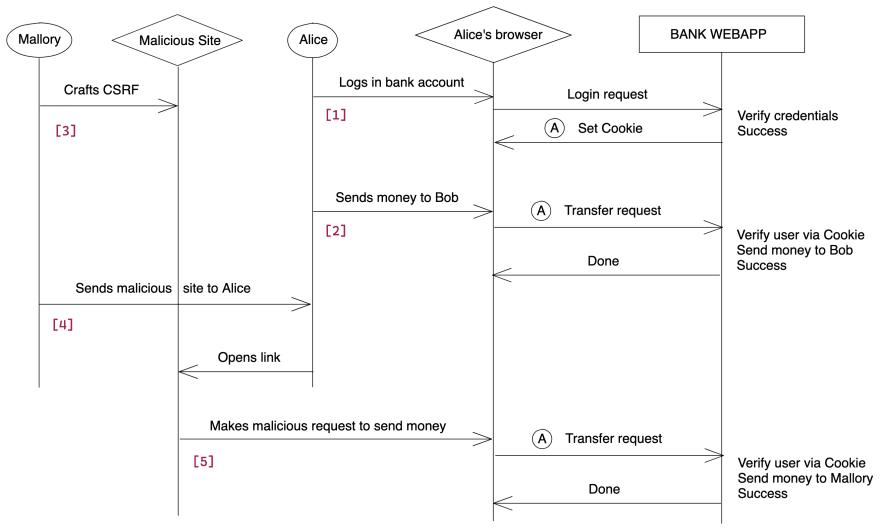 Diagram of a CSRF attack