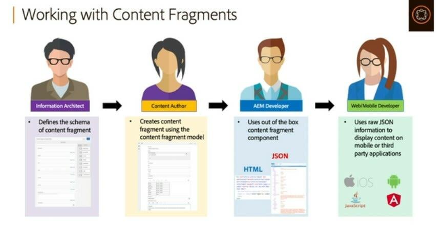 Content Fragments
