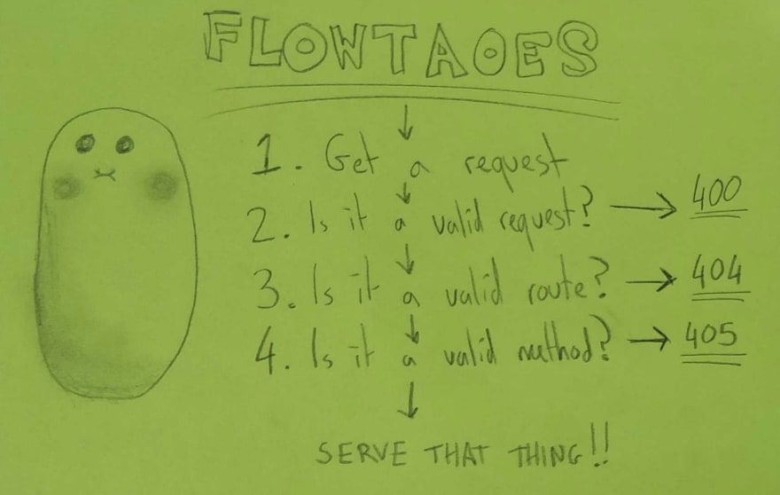 I know, I misspelt Flowtatoes
