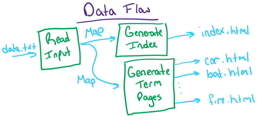 Data Flow Graph for Programming Projects