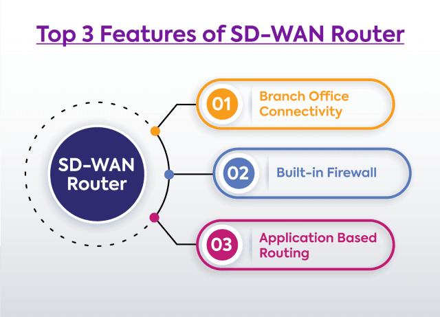 sd-wan router