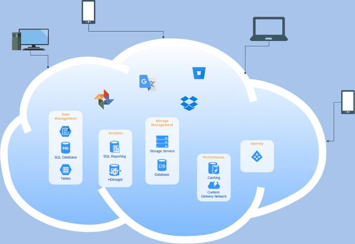a diagram of cloud computing