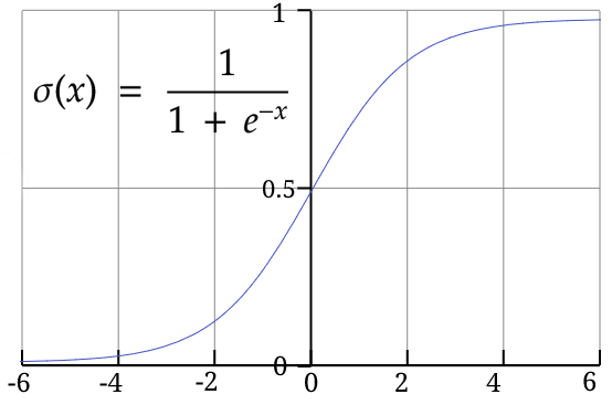 sigmoid formula and graph
