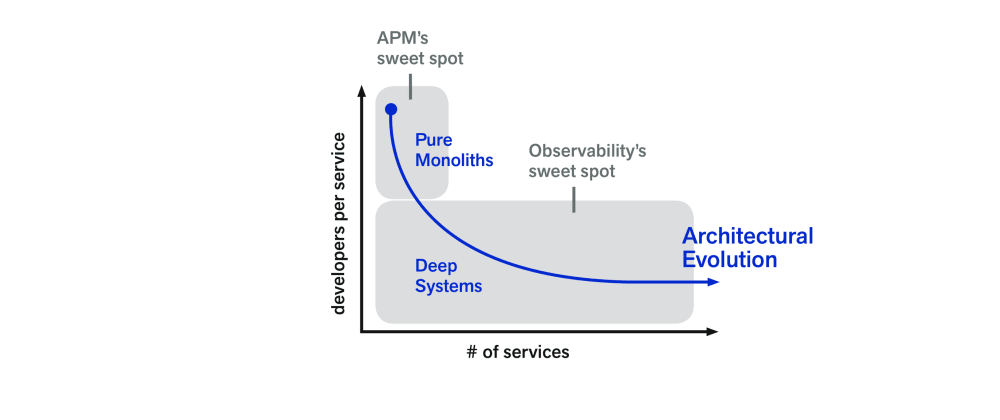 Cover image for APM is Dying — and That's Okay