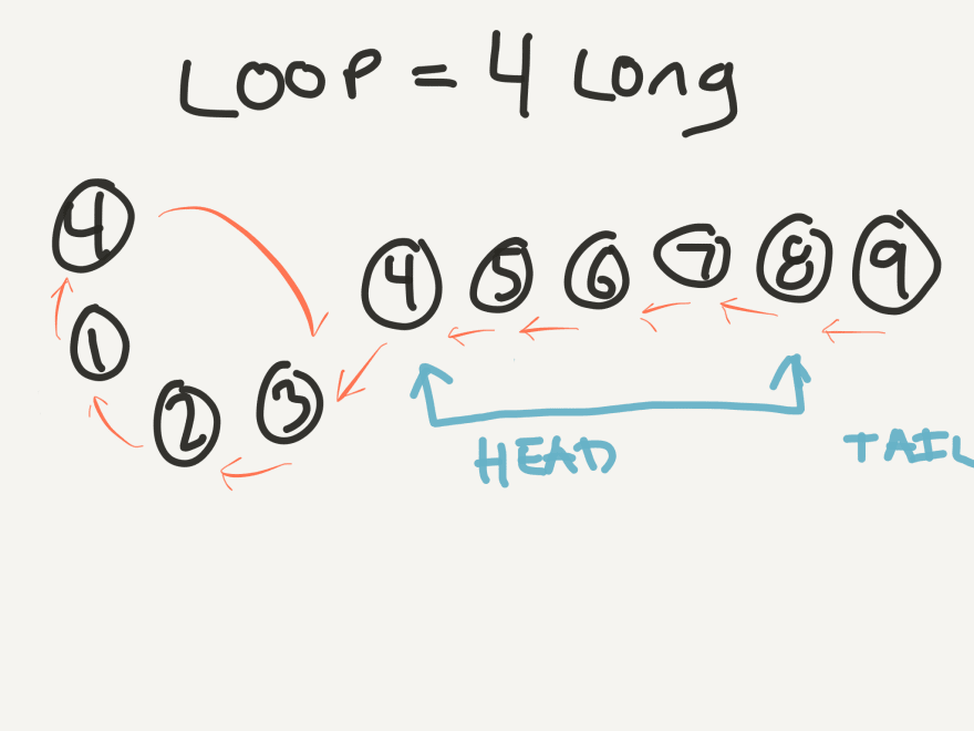 Diagram of stepping our stick forward