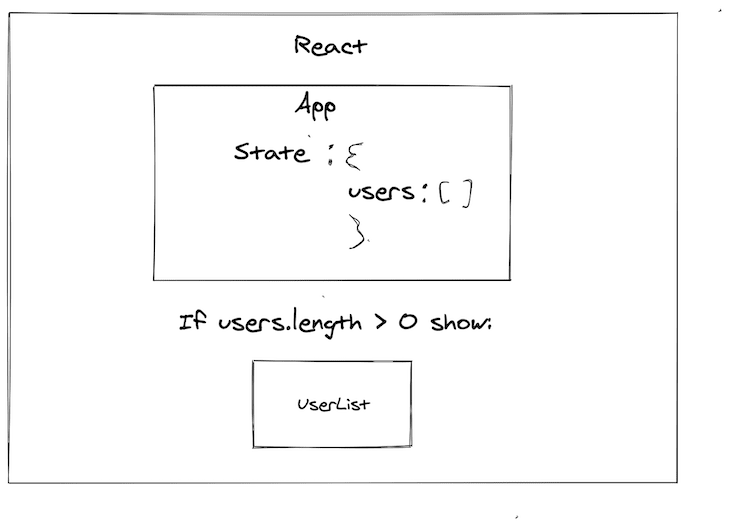 Illustration of the Concept of State in a React App