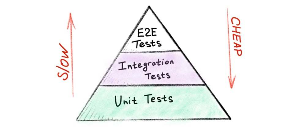 Cover image for Ode to Unit Tests