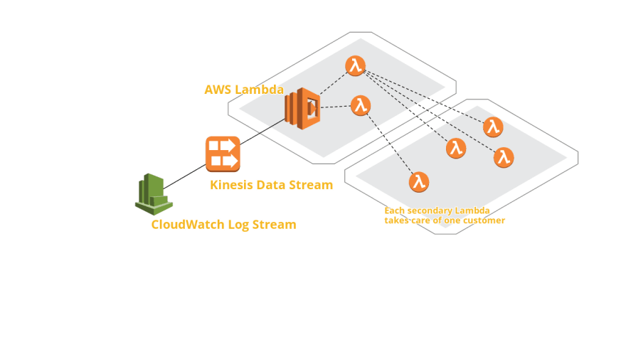 Crash Course on Fan-out & Fan-in with AWS Lambda - DEV