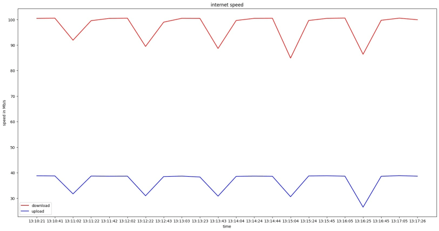 A graph generated by python - showing a varying upload and download speed