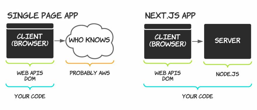 Visual diagram of the following SPA vs Next.js comparison list.