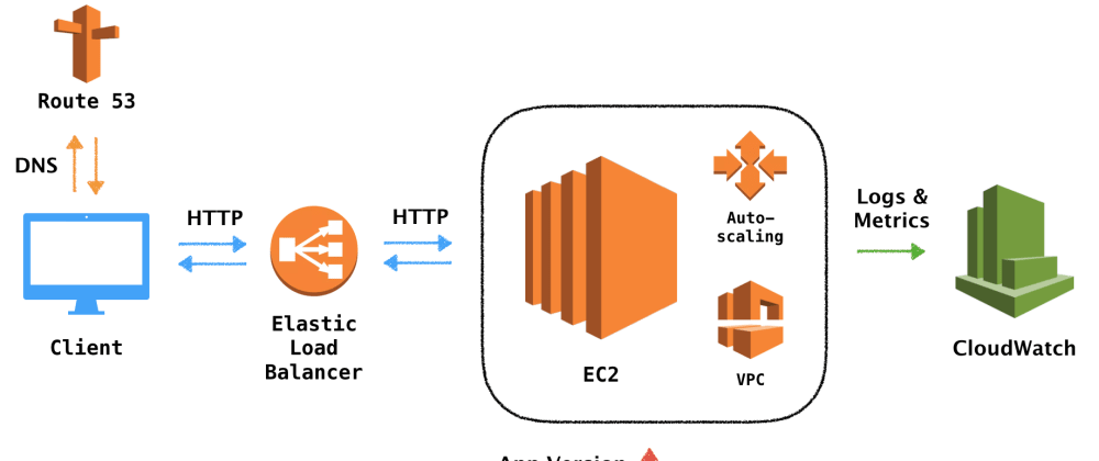 Cover image for Deploying an HTTP API on AWS using Elastic Beanstalk