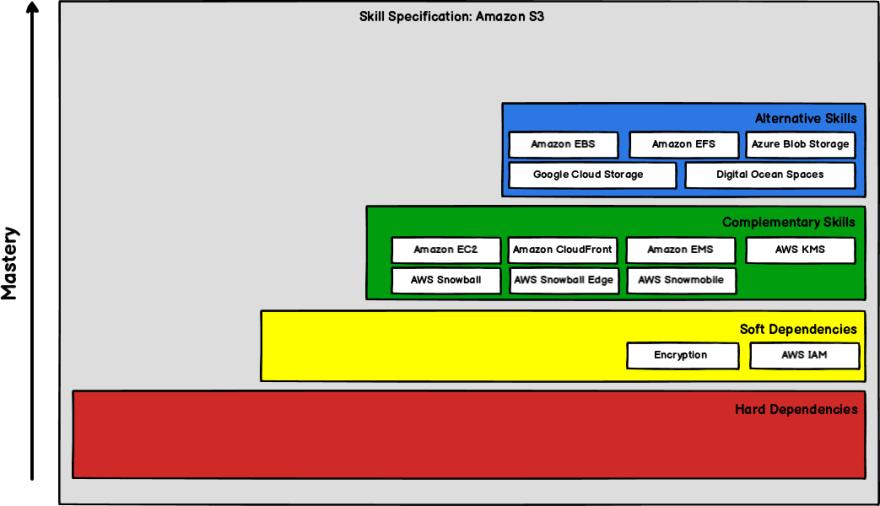 Amazon S3 Skills Specification