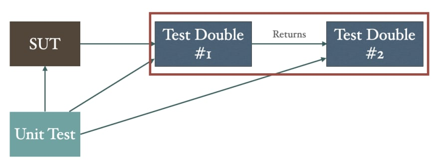 Test double that returns another test double