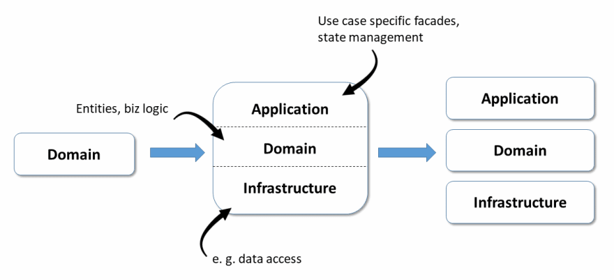 Isolating the Domain Layer