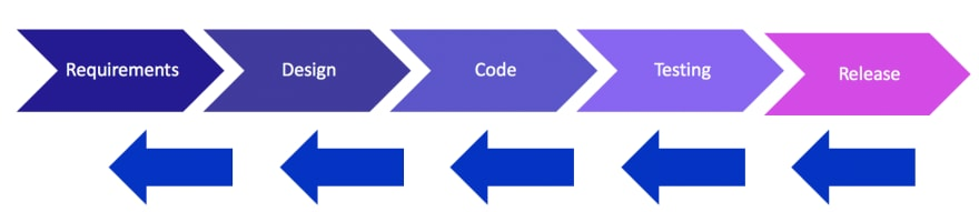 Behold! The System Development Lifecycle - SDLC