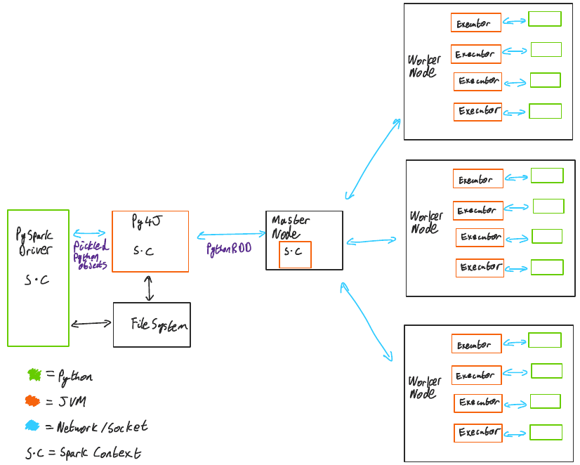 PySpark Architecture Diagram