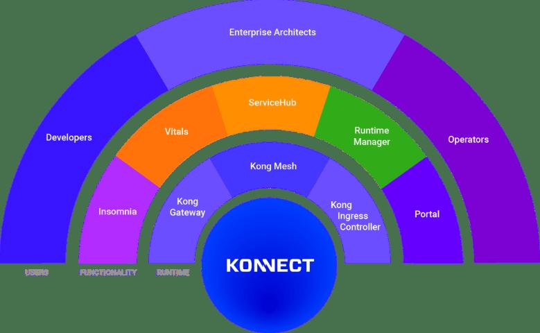 Kong Konnect platform credit: Kong