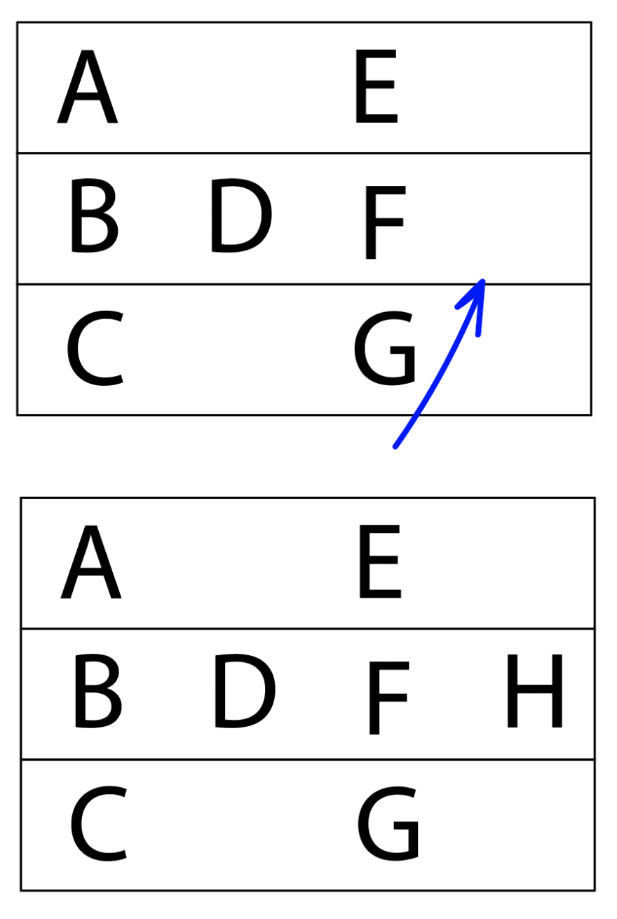 "Two boxes. The first box has three rows. The first row is ""A [space] ""E"", the second row is ""B D F"", the third row is ""C [space] G"". Under ""G"" is a blue arrow pointing up, signifying the next direction to go. The second box is very similar, but now in the second row there is an ""H"" at the end."